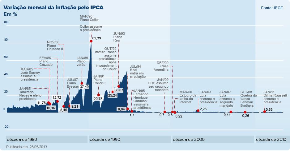 Gráfico Histórico da Inflacao - Fonte G1