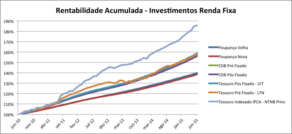 bussola do investidor grafico comparativo de rentabilidade