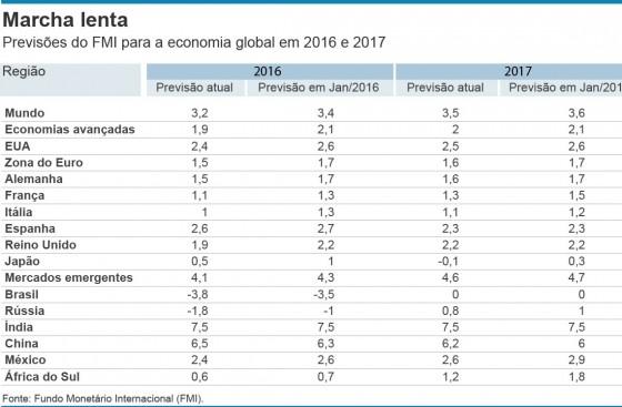 tabela PIB Brasil e mundo - Valor Economico